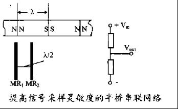 磁性编码器的工作原理